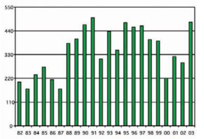 Trend storico dell'inanellamento in Italia di Averla piccola