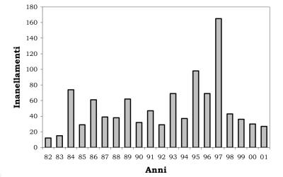 Inanellamenti lombardi di Averla piccola dal 1982 al 2001