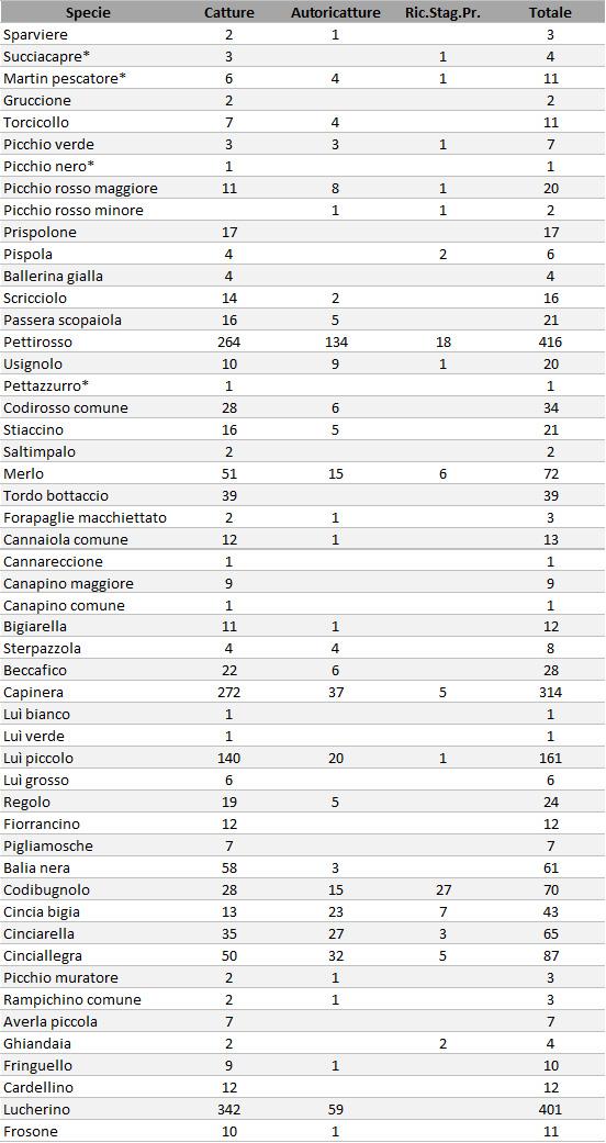 Riepilogo delle catture effettuate per ciascuna specie nella stagione autunnale del 2015. In tabella si riporta anche il numero di ricatture inerenti individui catturati durante la stessa stagione (Autoricatture) e il numero di ricatture di individui inanellati in stagioni precedenti (Ric.Stag.Pr.)
