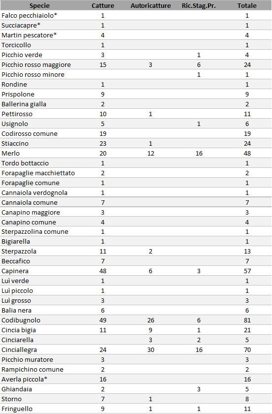 Riepilogo delle catture effettuate per ciascuna specie nella stagione primaverile del 2015. In tabella si riporta anche il numero di ricatture inerenti individui catturati durante la stessa stagione (Autoricatture) e il numero di ricatture di individui inanellati in stagioni precedenti (Ric.Stag.Pr.)